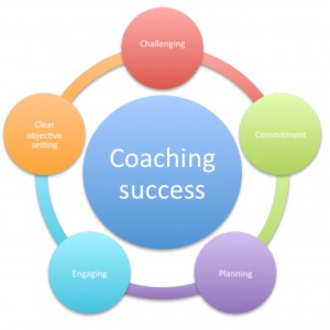 Coaching squared coaching success